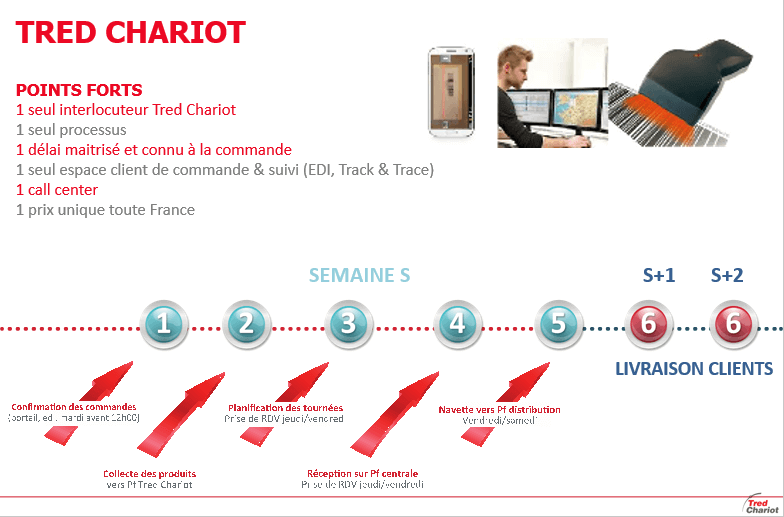Points forts Tred Chariot 2015